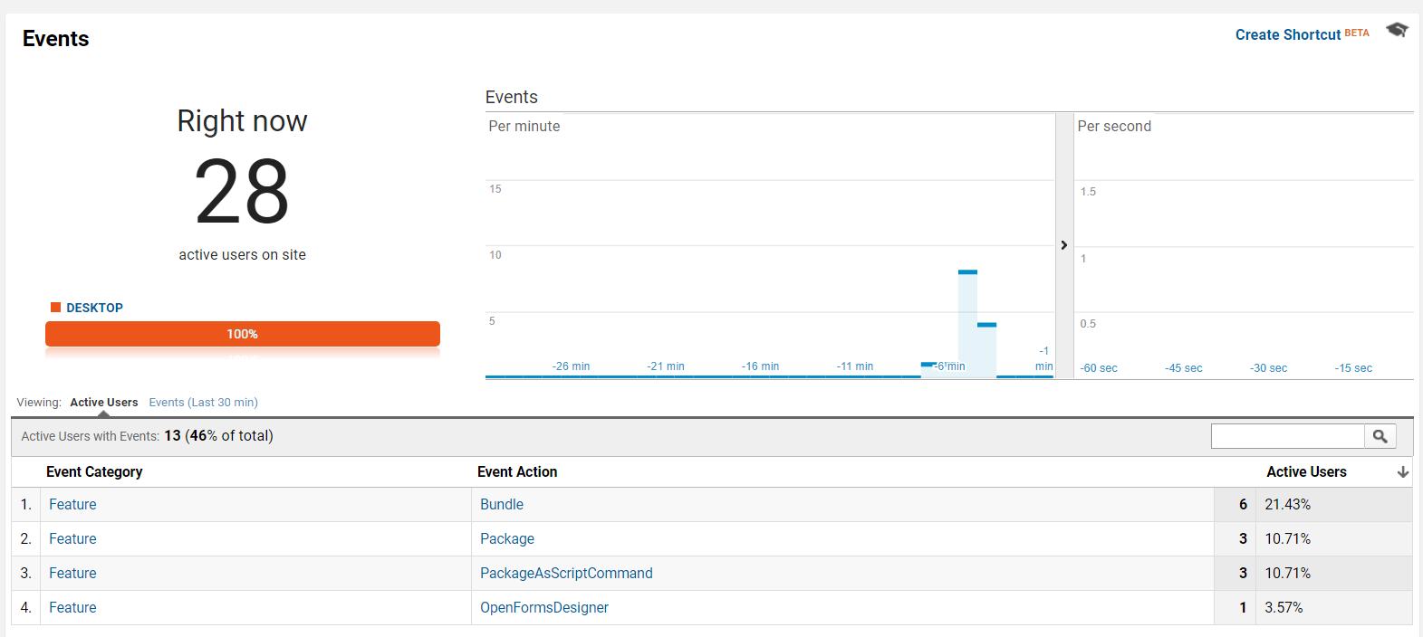 Gathering Desktop App Analytics Data Using the Google Analytics Measurement Protocol